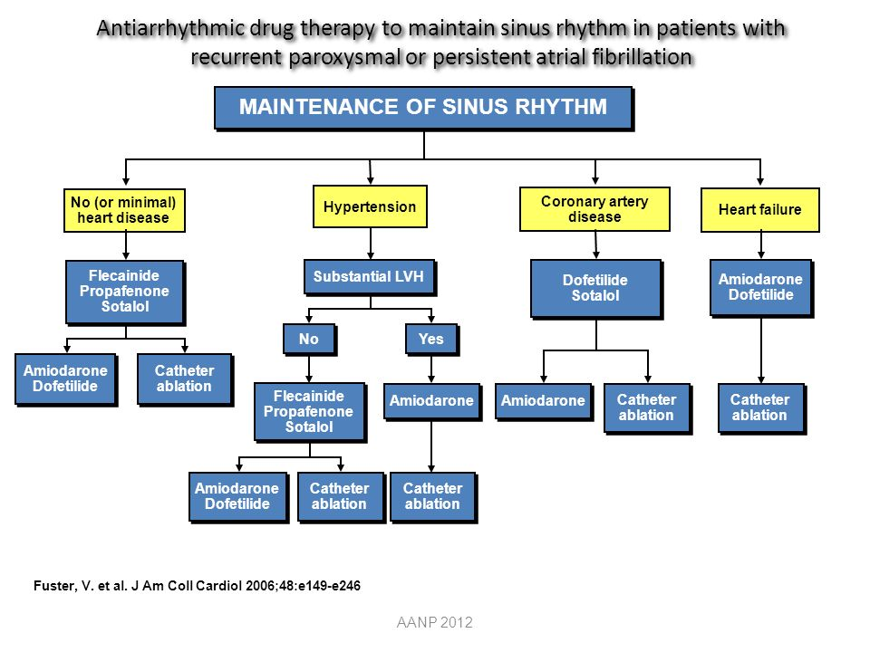 Antiarrhythmic drug therapy to maintain sinus rhythm in patients with recurrent paroxysmal or persistent atrial fibrillation