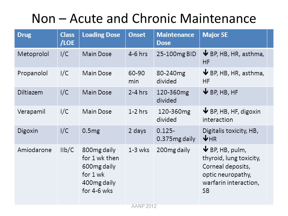 Non – Acute and Chronic Maintenance