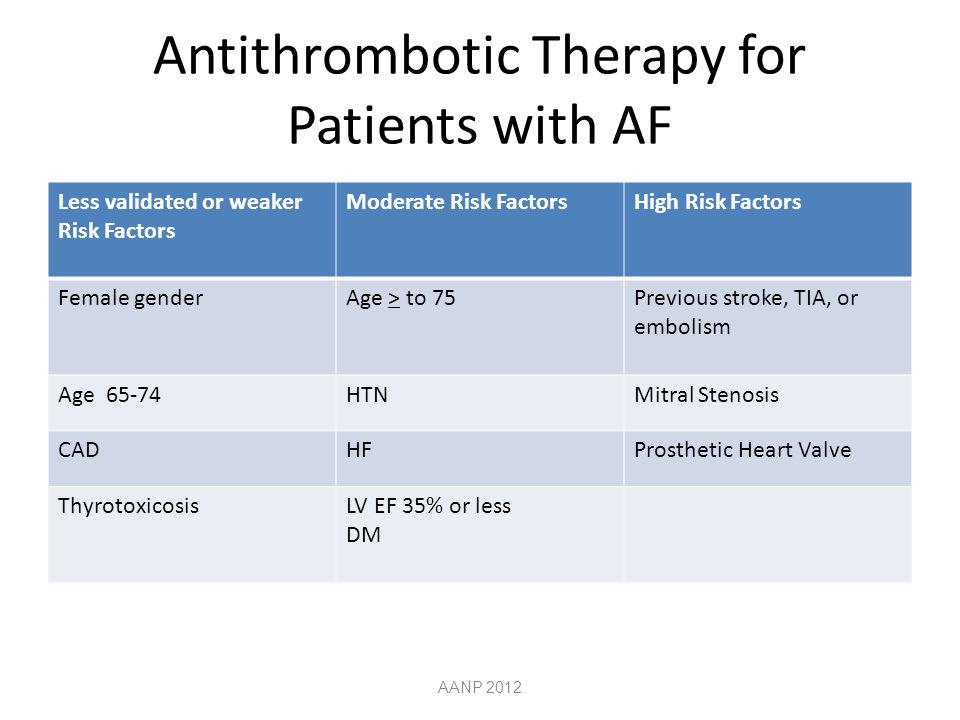 Antithrombotic Therapy for Patients with AF
