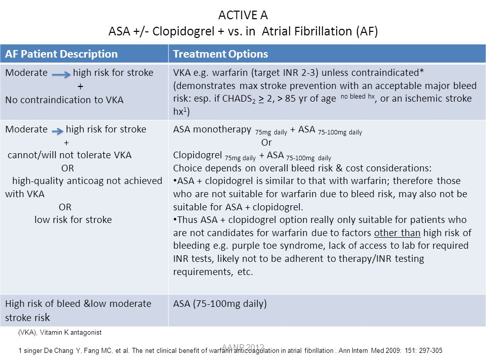 ACTIVE A ASA +/- Clopidogrel + vs. in Atrial Fibrillation (AF)