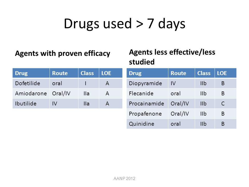 Drugs used > 7 days Agents with proven efficacy