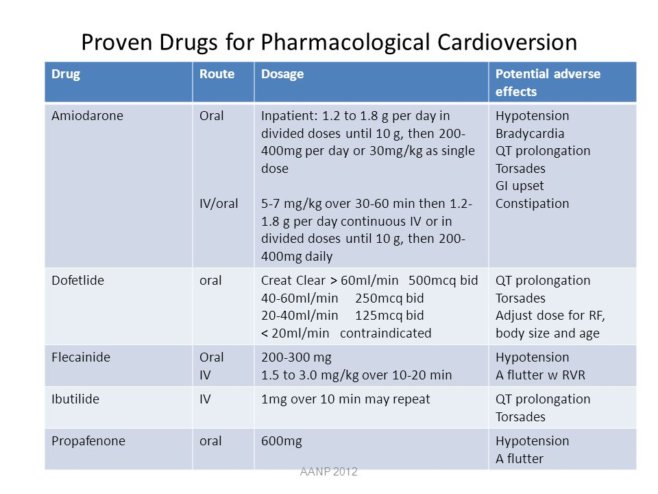 Proven Drugs for Pharmacological Cardioversion