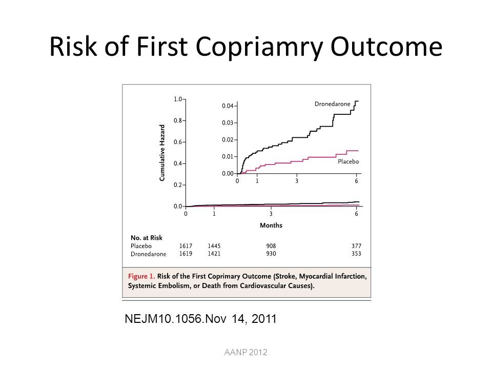 Risk of First Copriamry Outcome