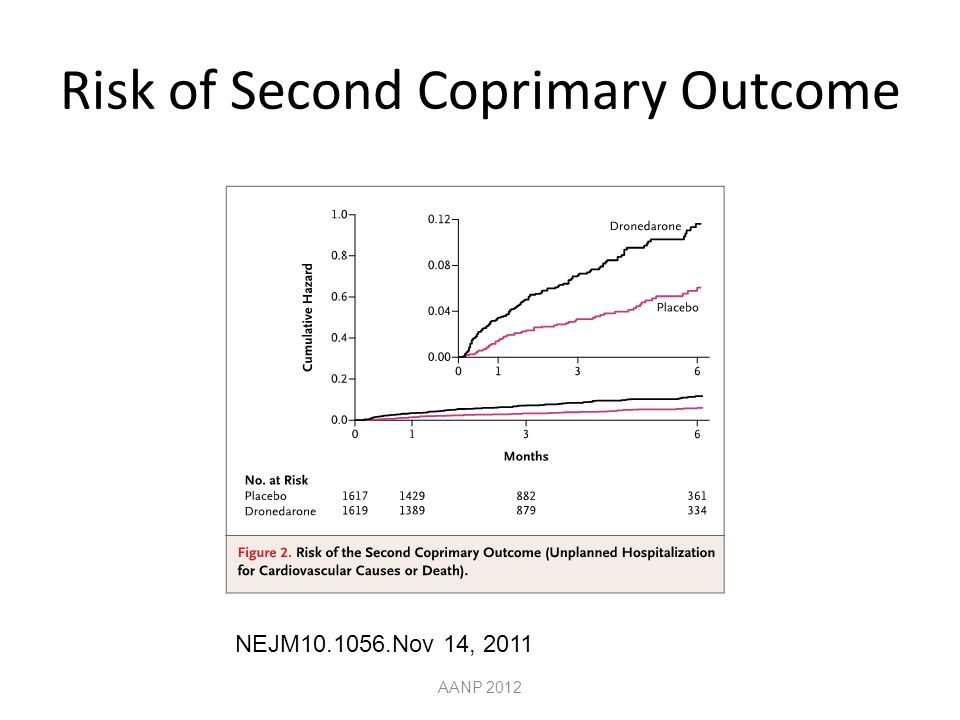 Risk of Second Coprimary Outcome