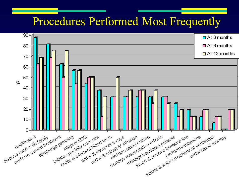 Procedures Performed Most Frequently