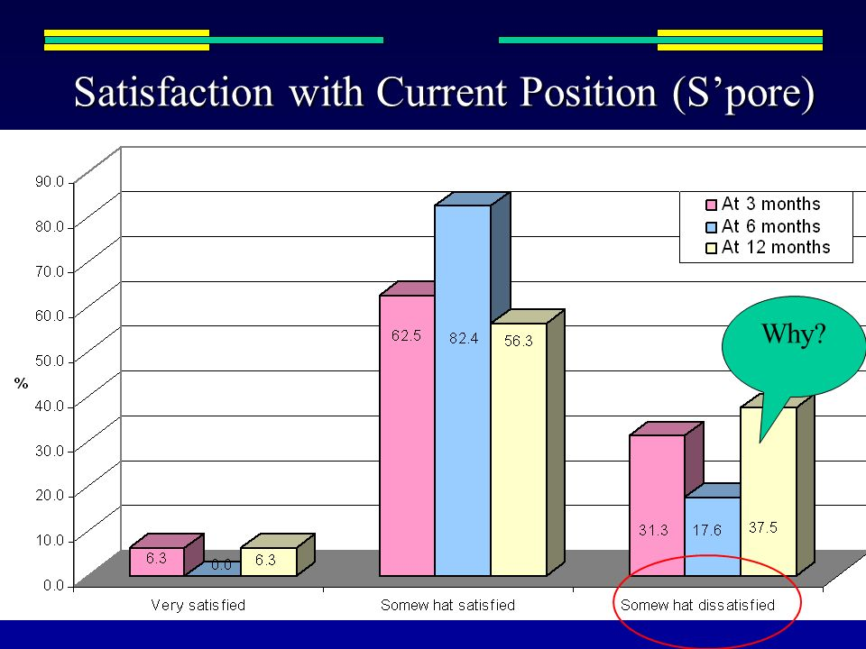 Satisfaction with Current Position (S'pore)