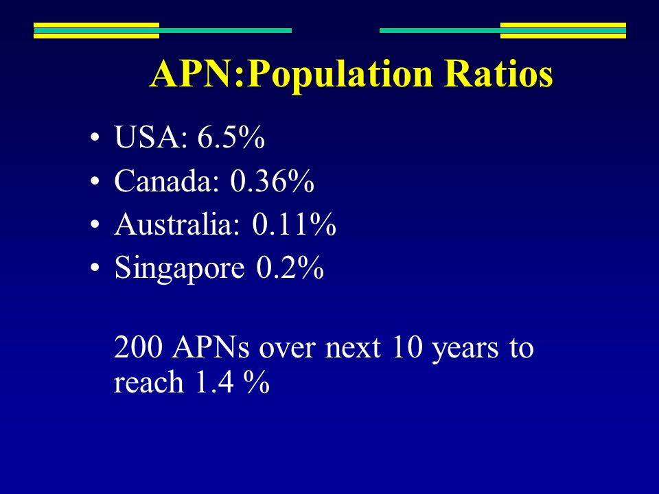 APN:Population Ratios