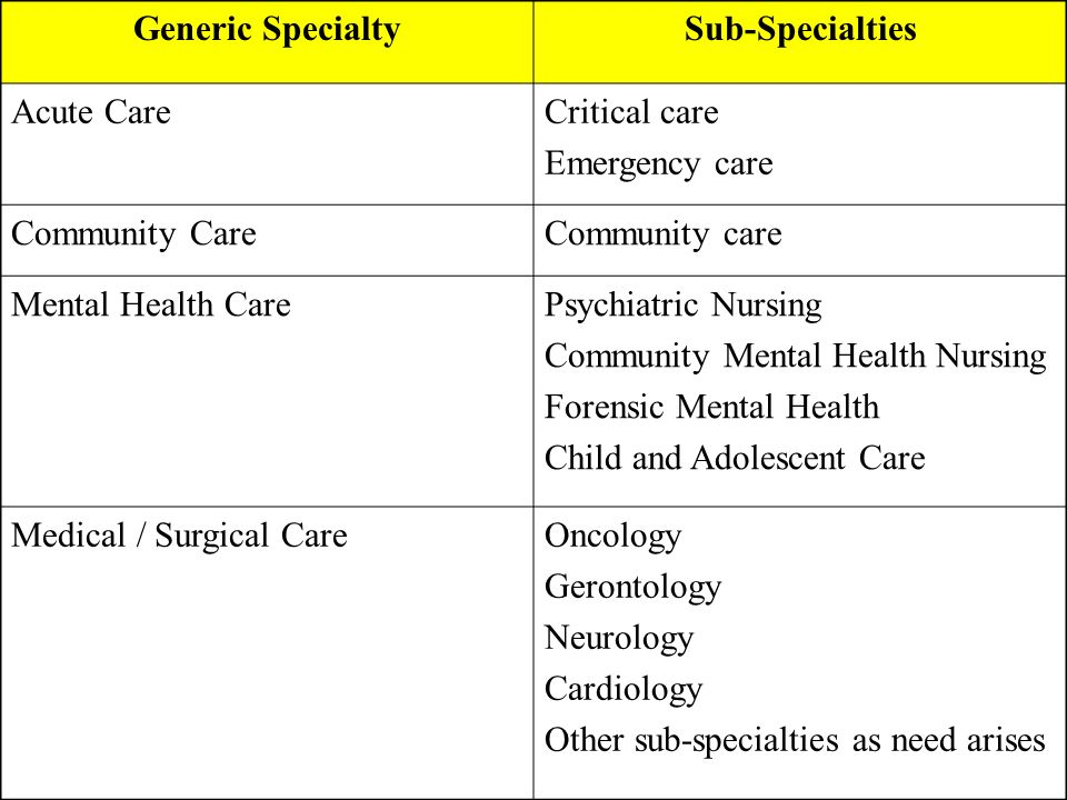 Generic Specialty Sub-Specialties. Acute Care. Critical care. Emergency care. Community Care. Community care.