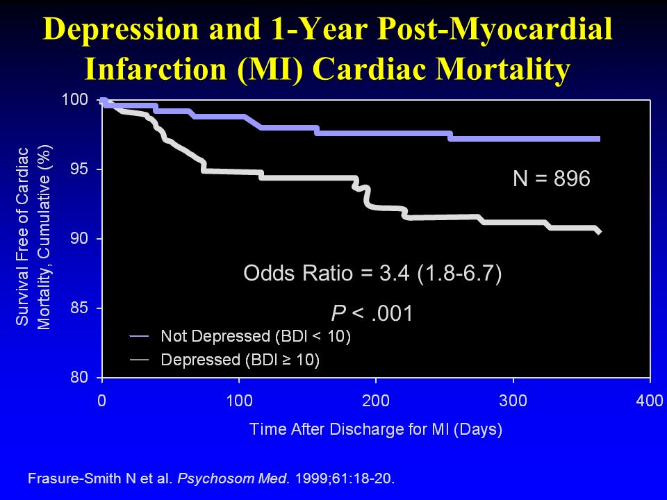 Depression and 1-Year Post-Myocardial Infarction (MI) Cardiac Mortality