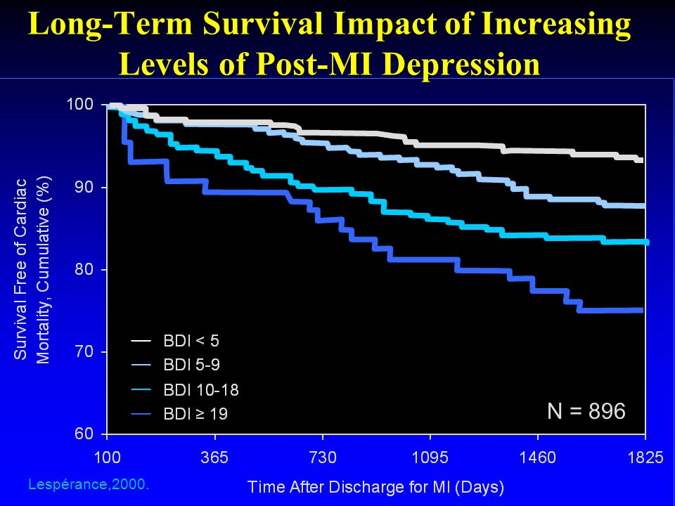 Long-Term Survival Impact of Increasing Levels of Post-MI Depression