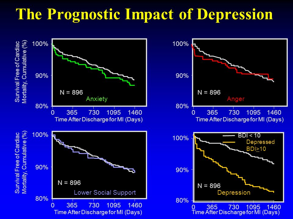 The Prognostic Impact of Depression