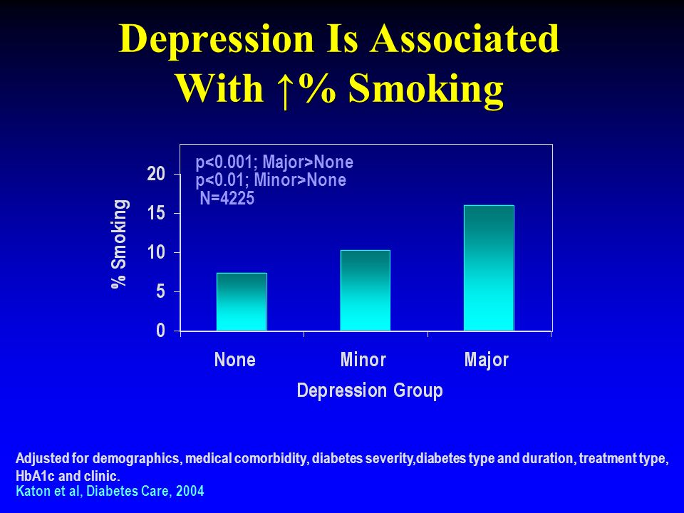 Depression Is Associated With ↑% Smoking