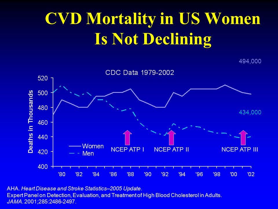 CVD Mortality in US Women Is Not Declining