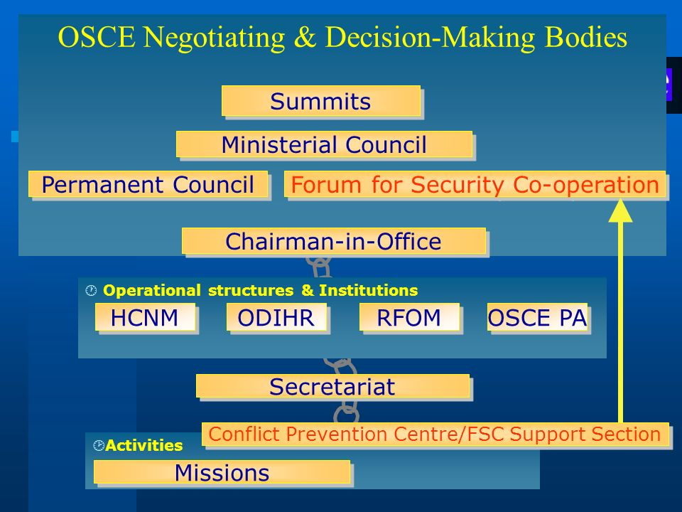 OSCE Negotiating & Decision-Making Bodies