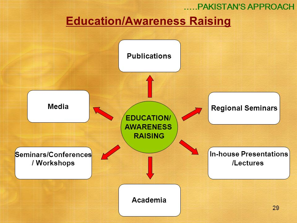 Education/Awareness Raising