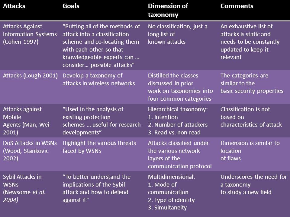 attacks and vulnerabilities