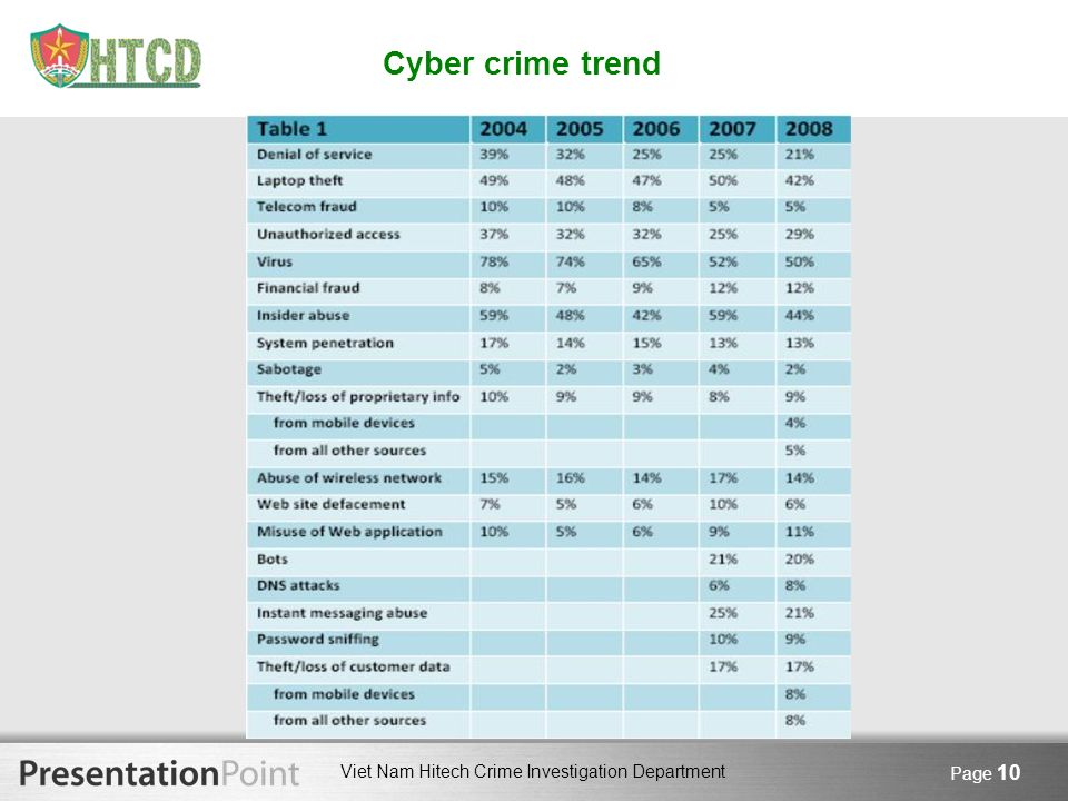 Cyber crime trend Page 10 10