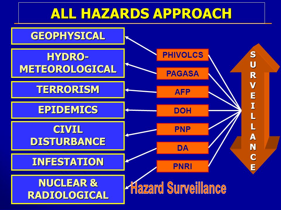HYDRO-METEOROLOGICAL NUCLEAR & RADIOLOGICAL
