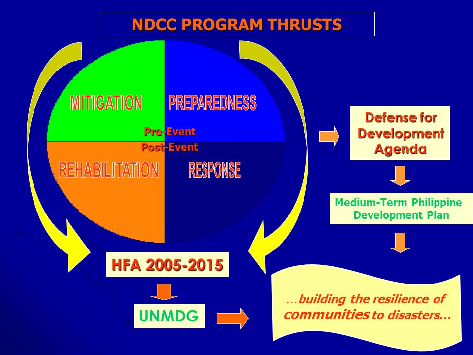 NDCC PROGRAM THRUSTS HFA 2005-2015 UNMDG