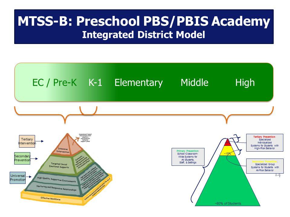 MTSS-B: Preschool PBS/PBIS Academy Integrated District Model
