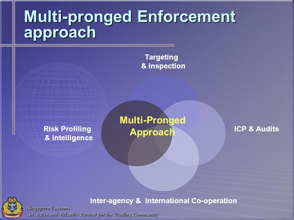 Multi-pronged Enforcement approach