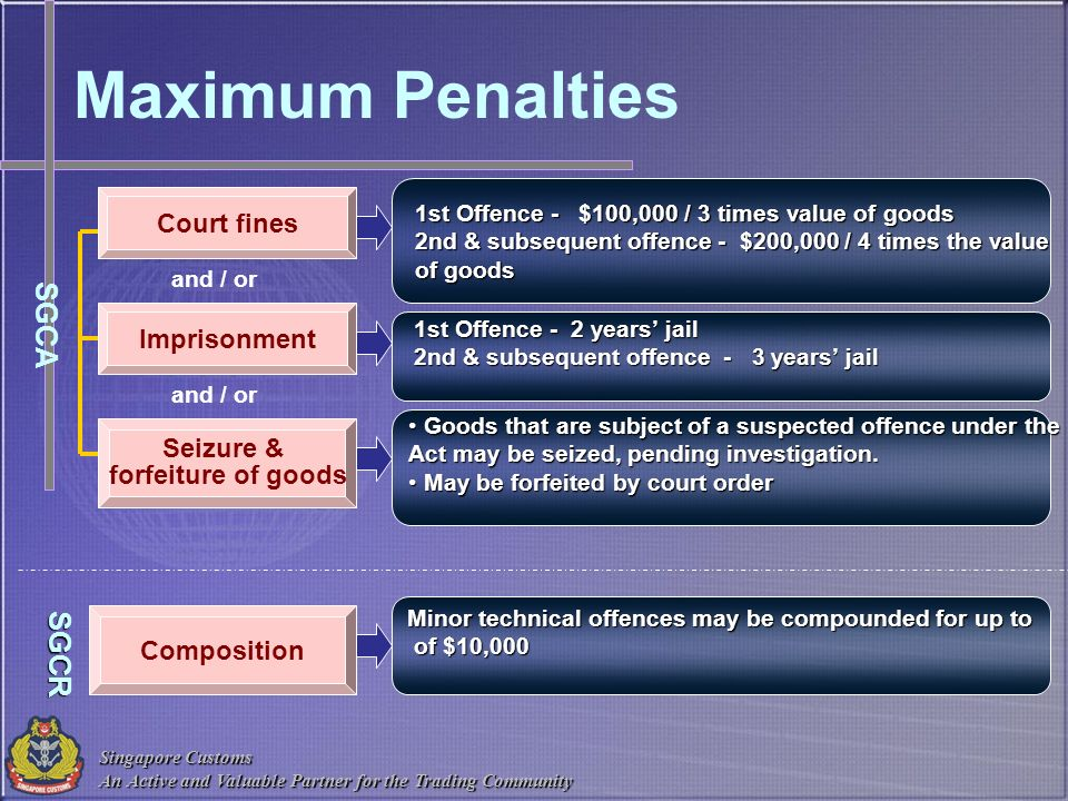 Maximum Penalties SGCA SGCR Court fines Imprisonment Seizure &