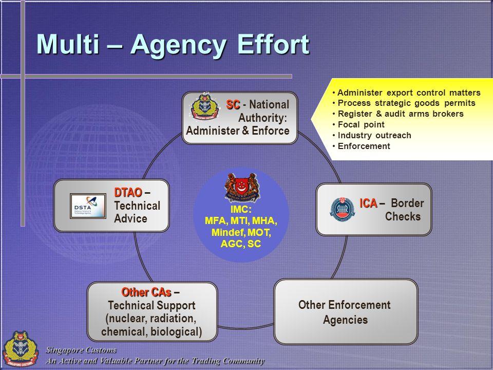 Multi – Agency Effort SC - National Authority: Administer & Enforce