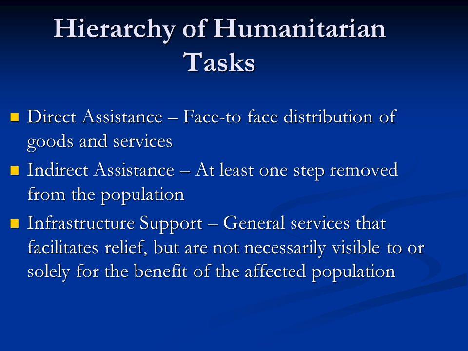 Hierarchy of Humanitarian Tasks