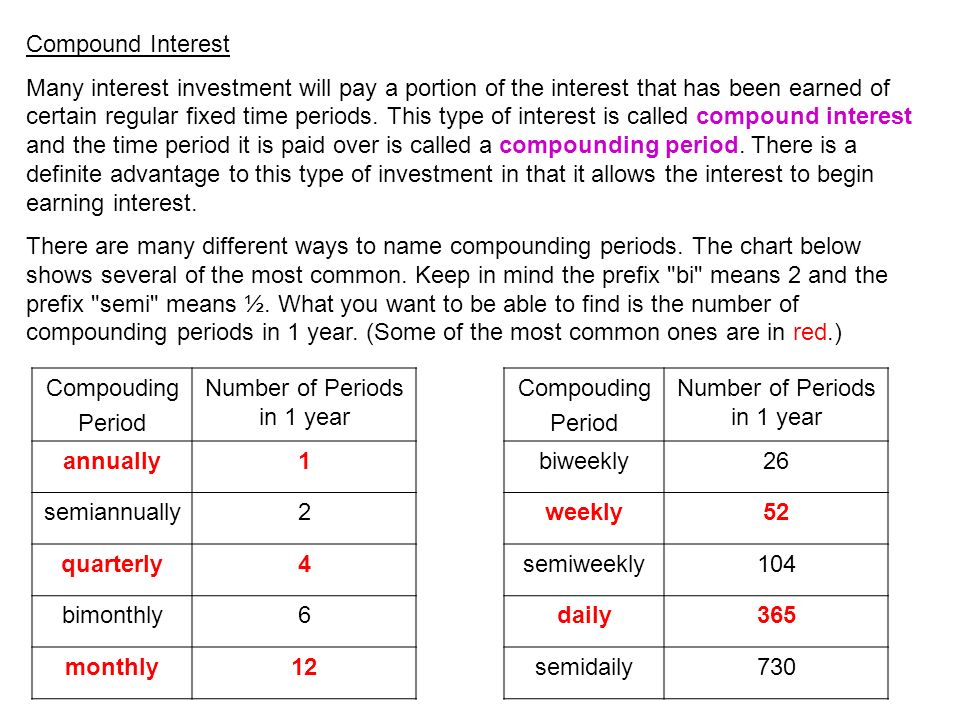 how to find the time period in compound interest