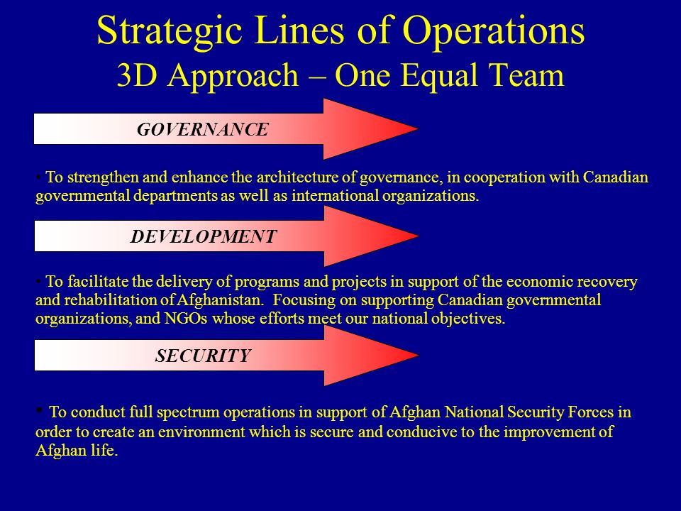 Strategic Lines of Operations 3D Approach – One Equal Team