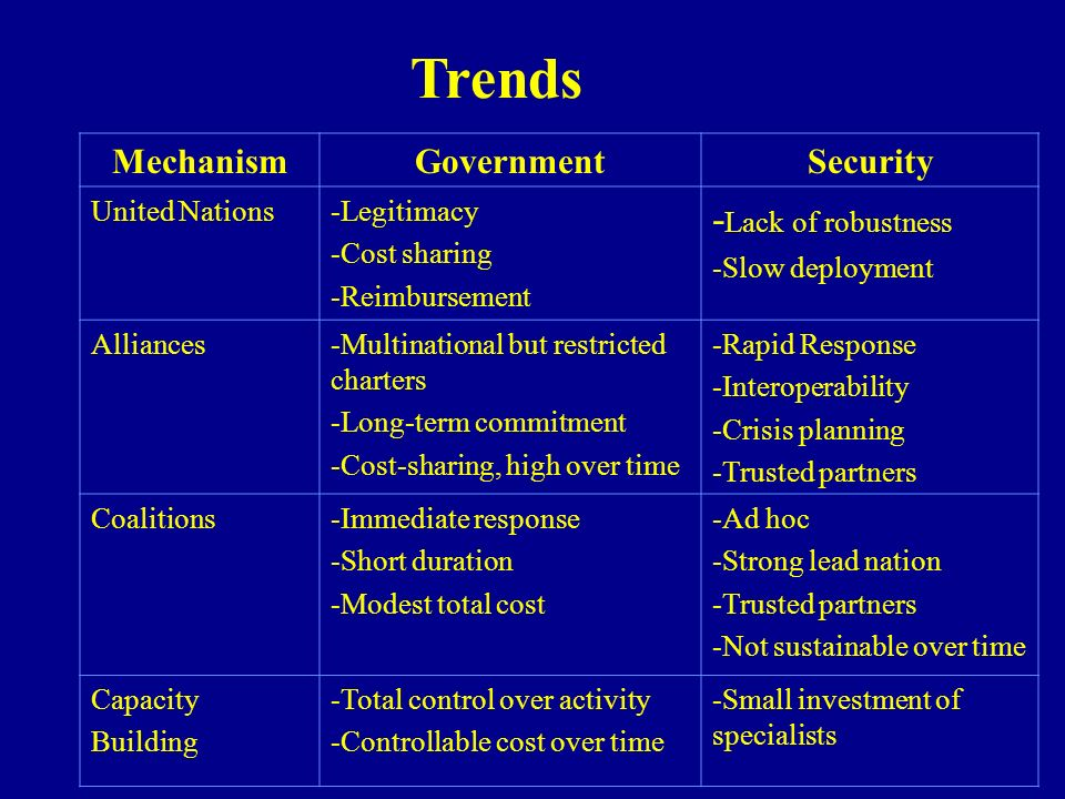 Trends -Lack of robustness Mechanism Government Security