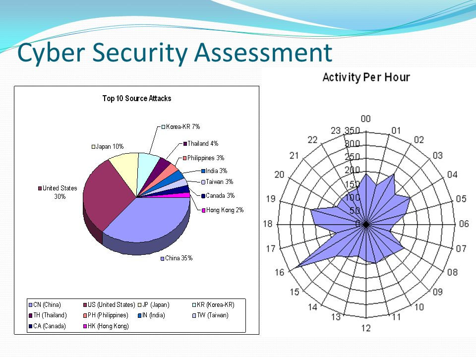Cyber Security Assessment