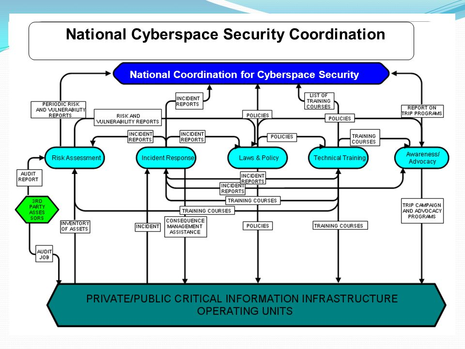 National Cyberspace Security Coordination