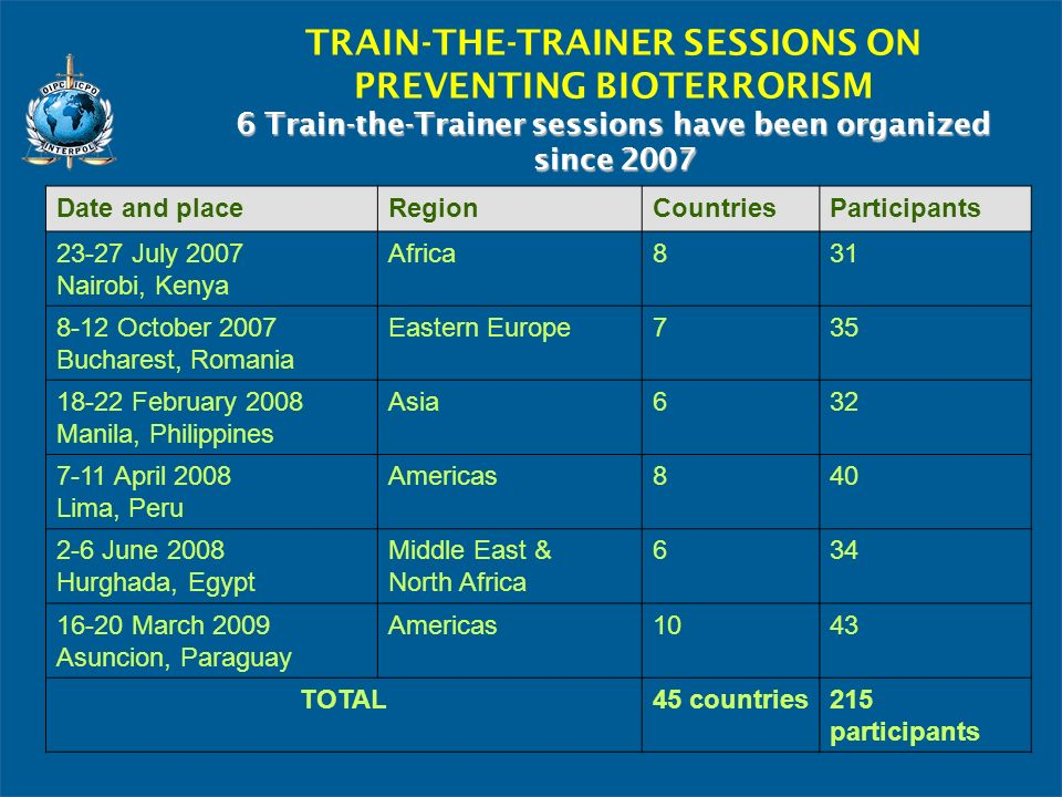 TRAIN-THE-TRAINER SESSIONS ON PREVENTING BIOTERRORISM 6 Train-the-Trainer sessions have been organized since 2007