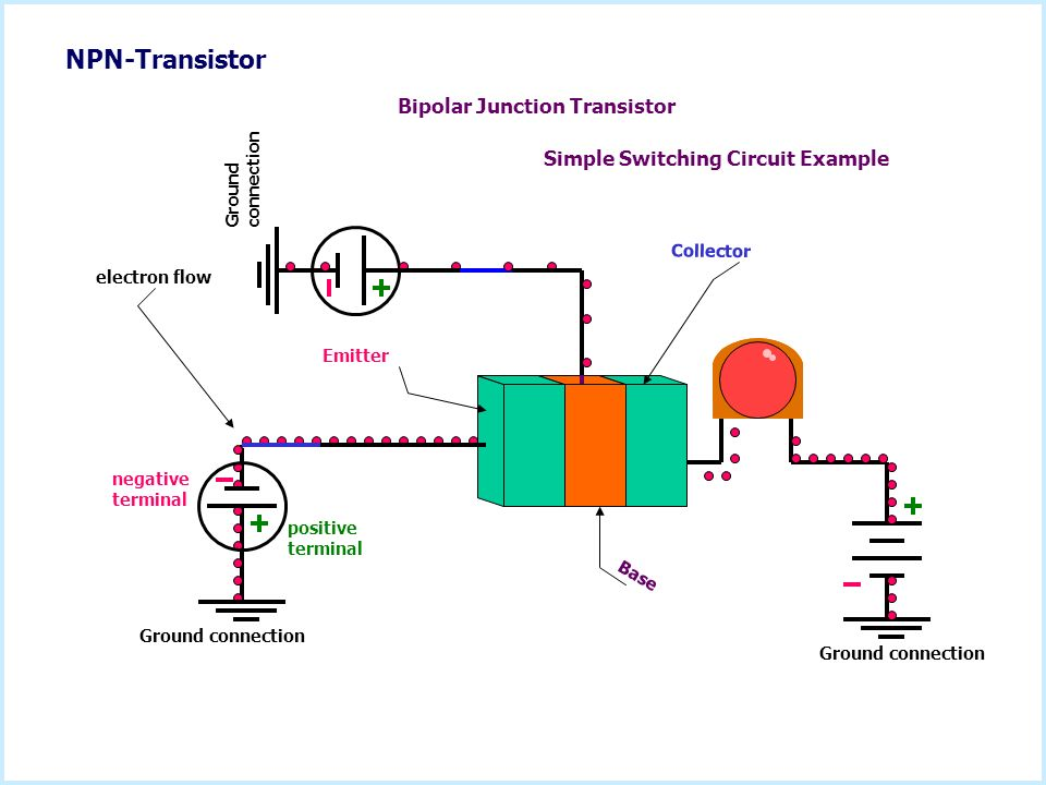 How an npn Bipolar Junction Transistor (BJT) works