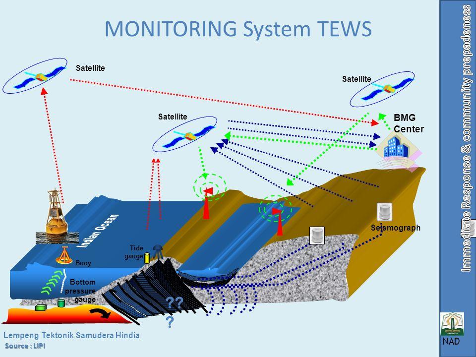 MONITORING System TEWS