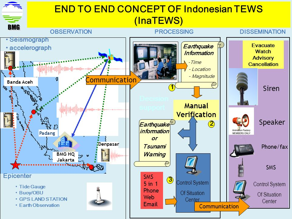 BMG END TO END CONCEPT OF Indonesian TEWS (InaTEWS) Communication