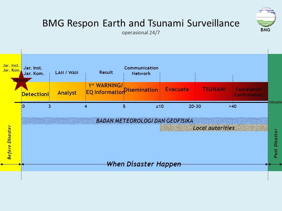 BMG Respon Earth and Tsunami Surveillance operasional 24/7