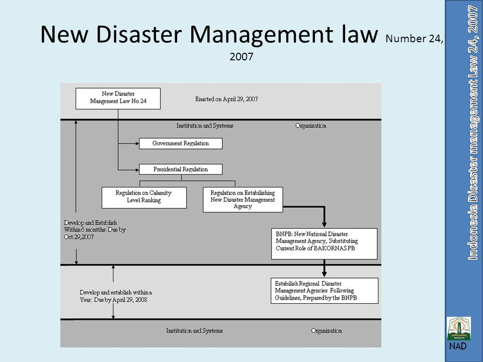 New Disaster Management law Number 24, 2007