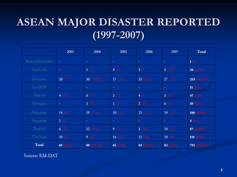 ASEAN MAJOR DISASTER REPORTED (1997-2007)