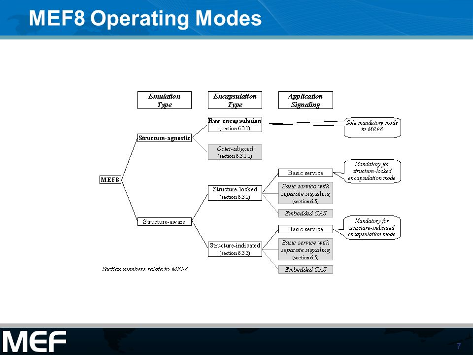 MEF8 Operating Modes