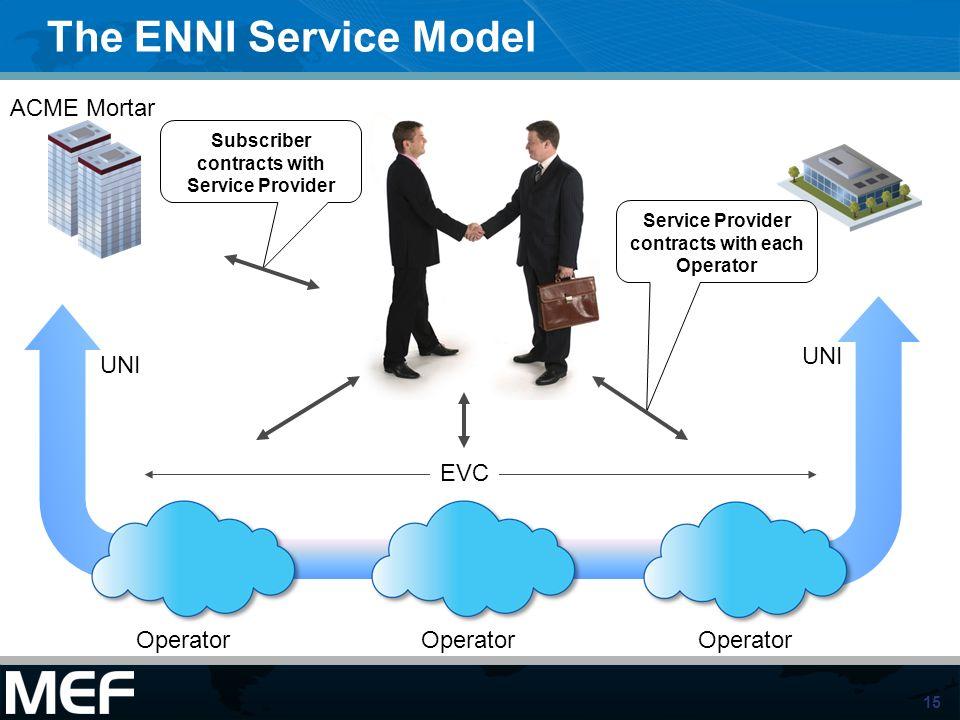 The ENNI Service Model ACME Mortar UNI UNI EVC Operator Operator
