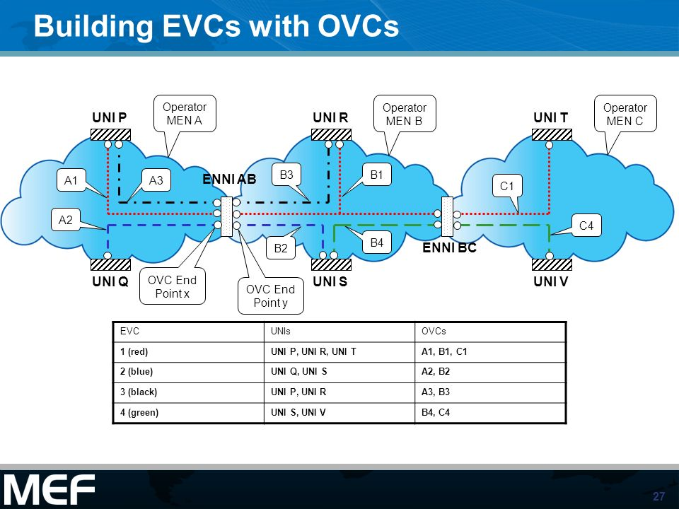Building EVCs with OVCs