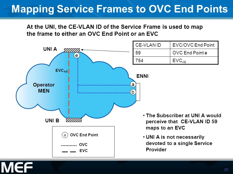 Mapping Service Frames to OVC End Points
