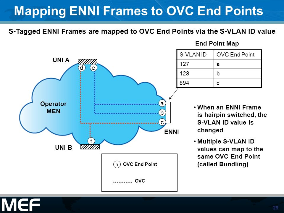 Mapping ENNI Frames to OVC End Points