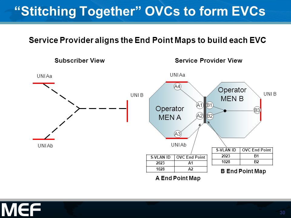 Stitching Together OVCs to form EVCs