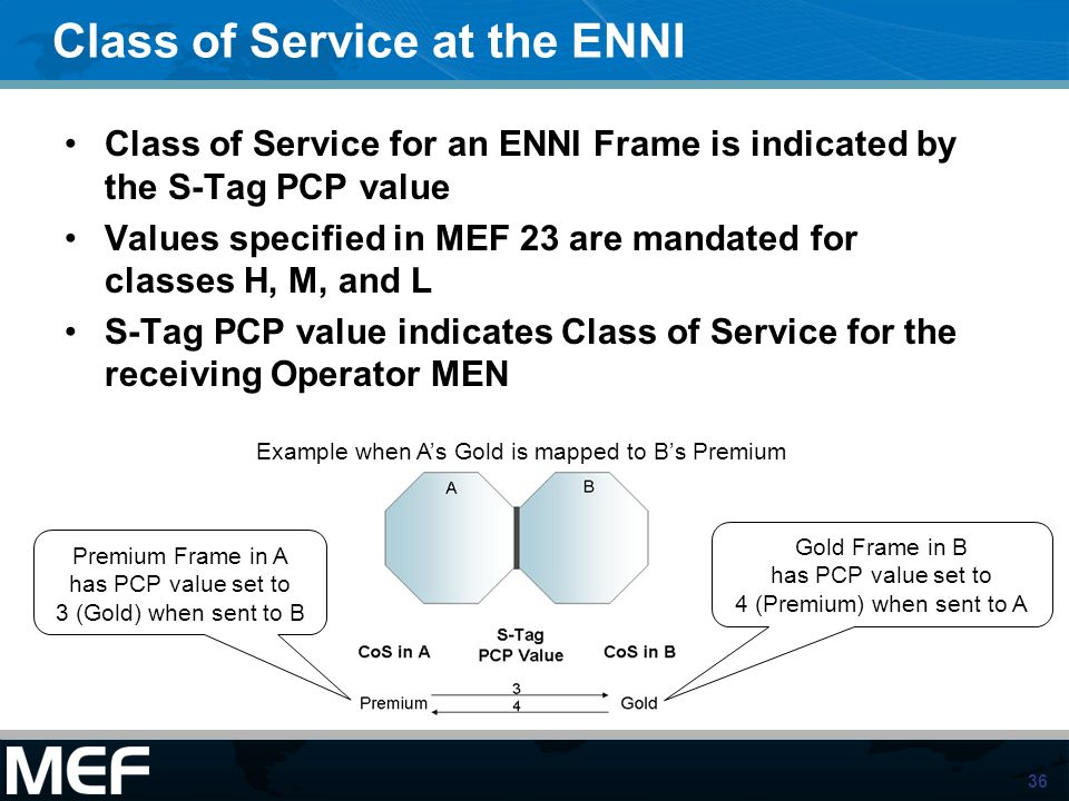 Class of Service at the ENNI