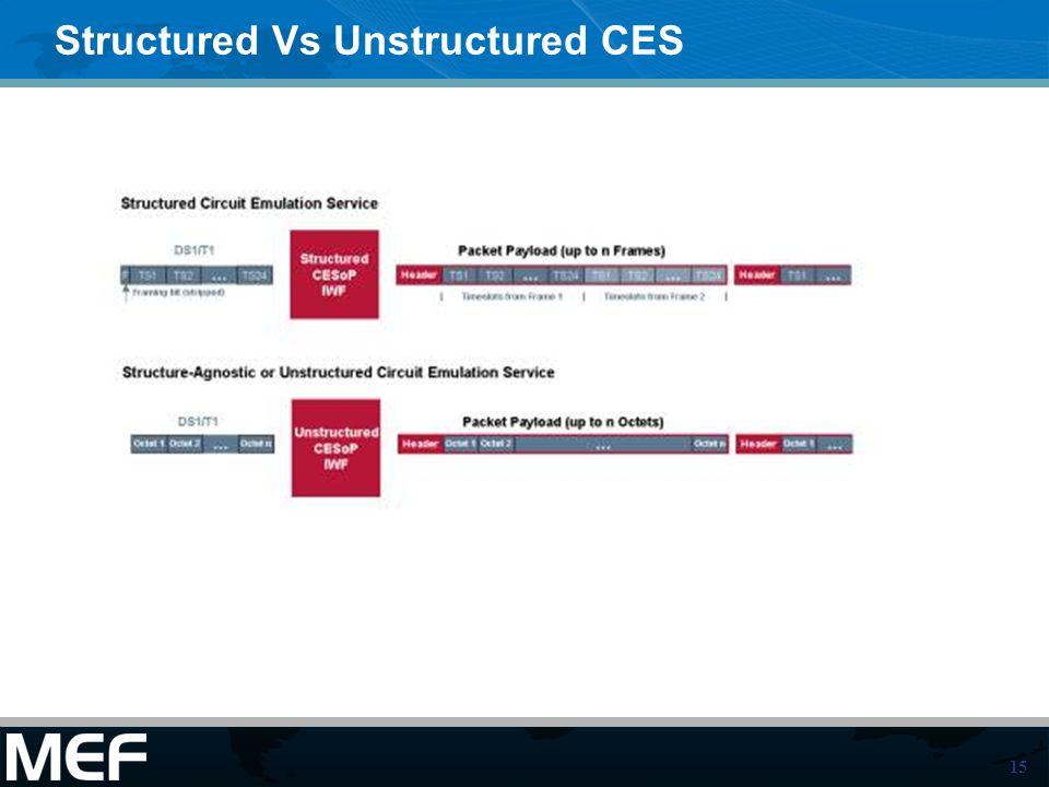 Structured Vs Unstructured CES