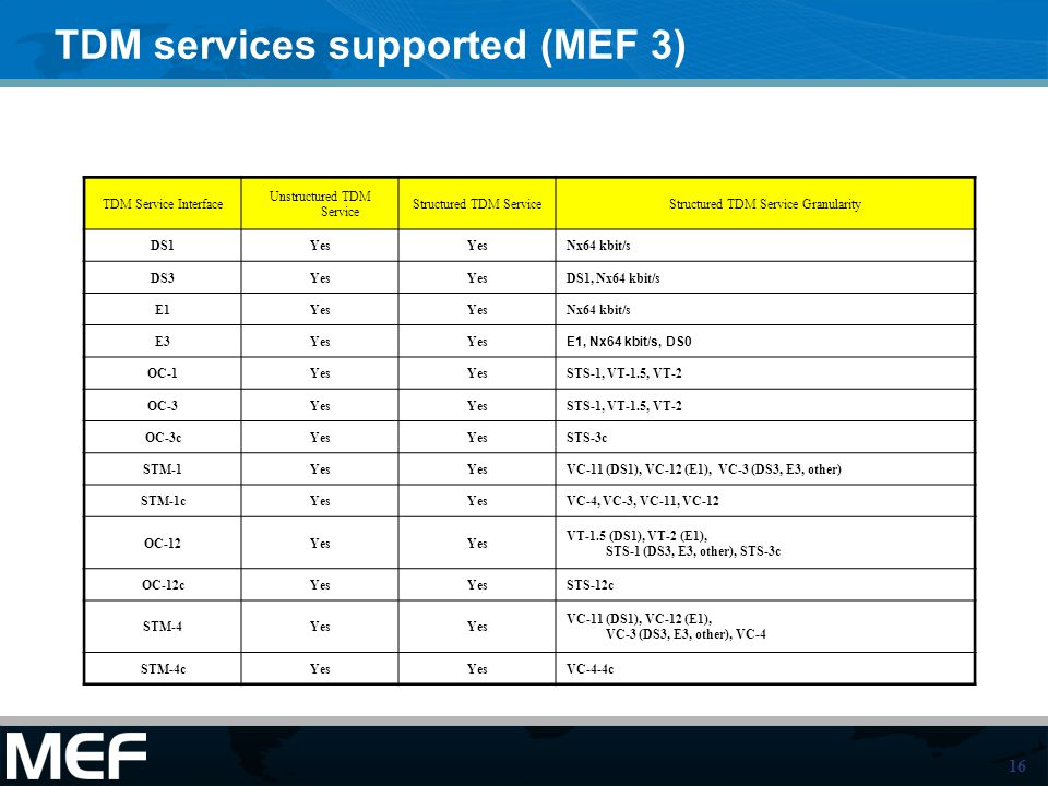 TDM services supported (MEF 3)