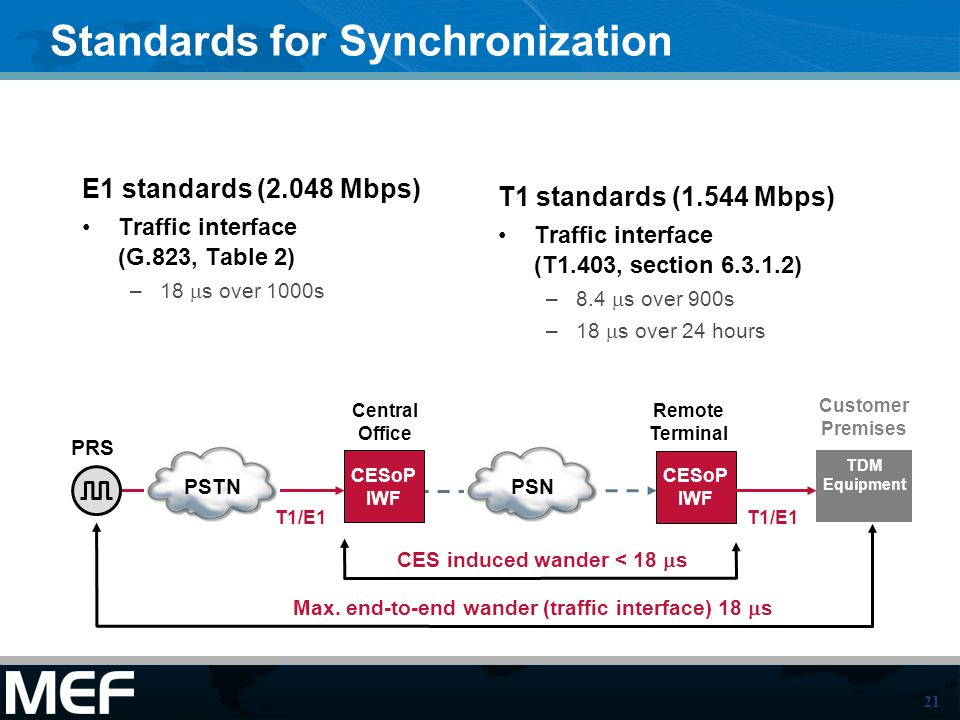 Standards for Synchronization